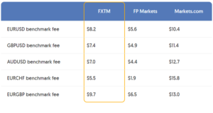 FXTM Forex Trading Fees