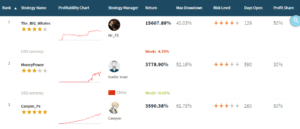 FXTM Social Trading