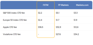 FXTM Trading Fee Structure